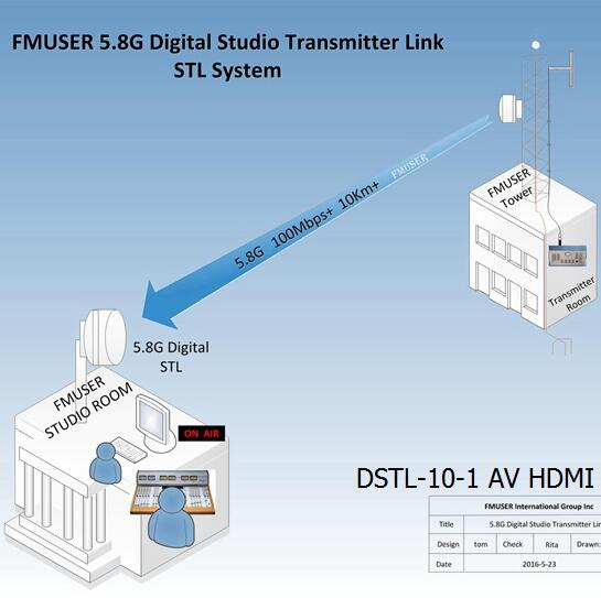 FMUSER 5.8G Digital HD Video STL DSTL-10-1 AV HDMI Trådløs IP-punkt til punktkobling