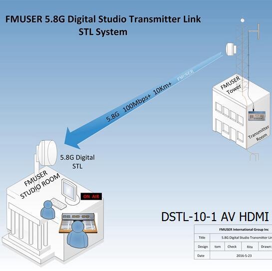 FMUSER 5.8G ڈیجیٹل ایچ ڈی ویڈیو STL اسٹوڈیو ٹرانسمیٹر لنک DSTL-10-1 اے وی HDMI وائرلیس IP پوائنٹ سے پوائنٹ لنک