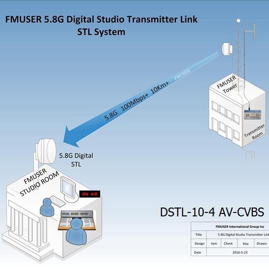 FMUSER 5.8G ڈیجیٹل ایچ ڈی ویڈیو ایس ٹی ایل اسٹوڈیو ٹرانسمیٹر لنک - DSTL-10-4 AV-CVBS وائرلیس IP پوائنٹ سے پوائنٹ لنک