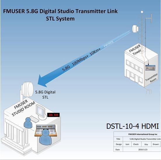 FMUSER 5.8G ڈیجیٹل ایچ ڈی ویڈیو ایس ٹی ایل اسٹوڈیو ٹرانسمیٹر لنک - DSTL-10-4 HDMI وائرلیس IP پوائنٹ ٹو پوائنٹ لنک