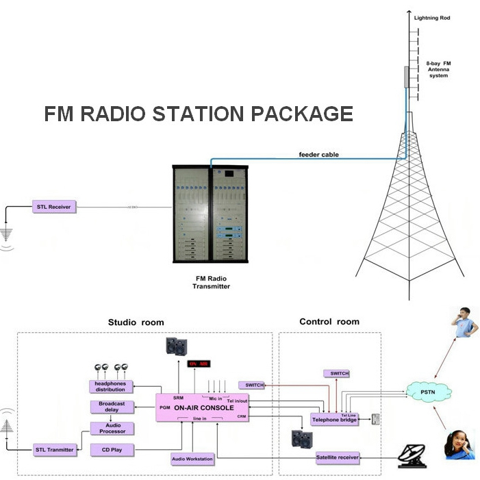 FMUSER Economic 50w att Radio Station Equipment Studio Package 50w FM Broadcast Transmitter Cover 3-8 Kilometers