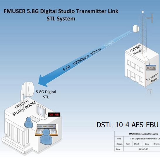 FMUSER 5.8G Digital HD Fideo STL -DSTL-10-4 AES-EBU Di-wifr Pwynt IP i Point Point