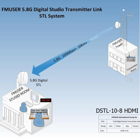 Vídeo HD Digital FMUSER 5.8G STL- DSTL-10-8 HDMI Wireless IP Point to Point Link