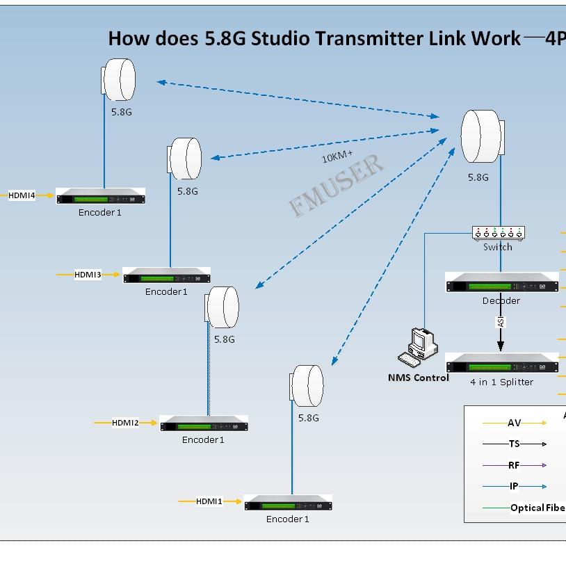 FMUSER 4 Point Sent to 1 Station 5.8G Digital HD Video STL Studio Transmitter Link-DSTL-10-4 HDMI-4P1S